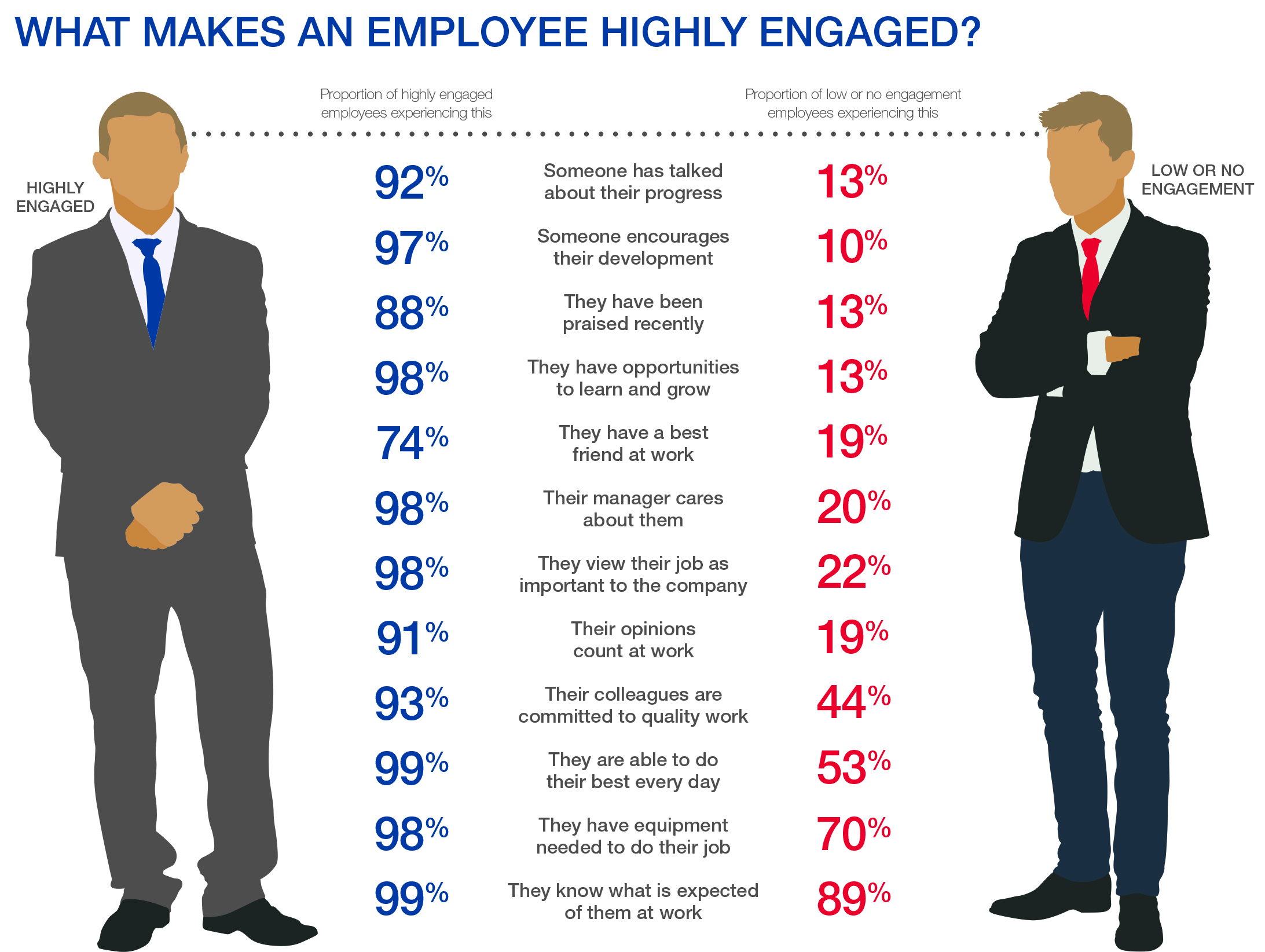 what-makes-an-employee-highly-engaged